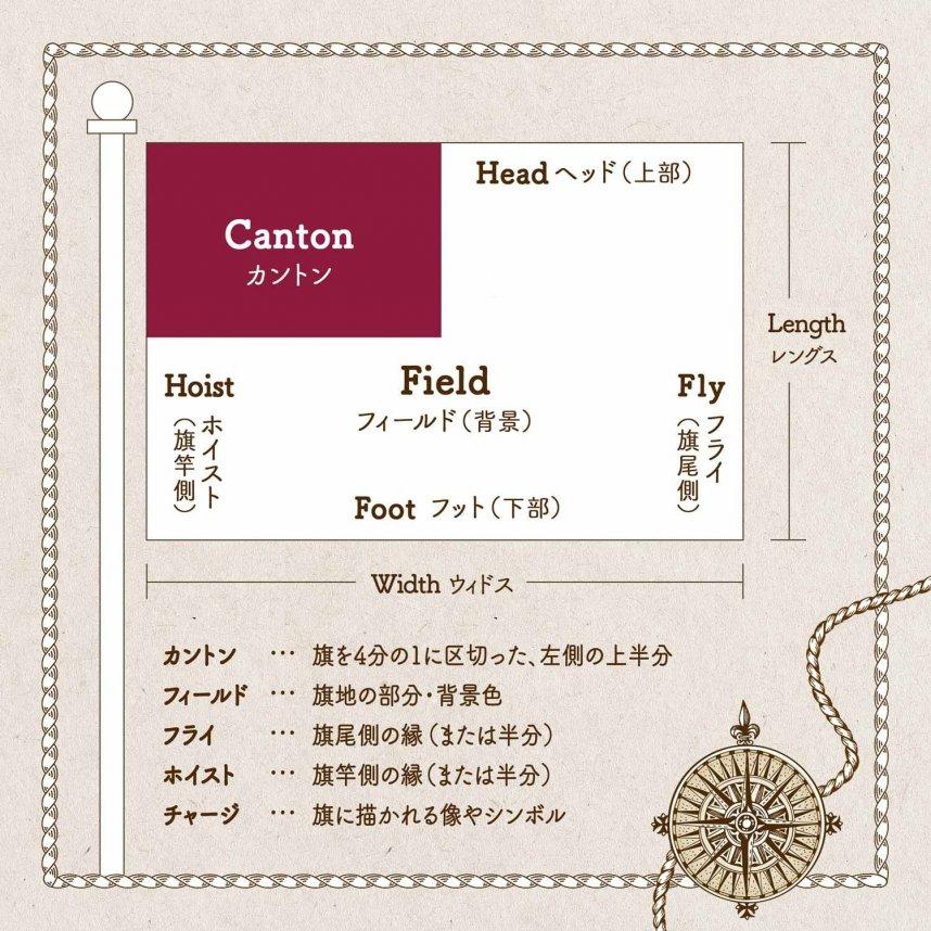 旗の構成要素の図。Canton/カントン:旗を4分の1に区切った、左側の上半分 Field/フィールド:旗地の部分・背景色 Fly/フライ:旗尾側の縁(または半分) Hoist/ホイスト:旗竿側の縁(または半分) チャージ:旗に描かれる像やシンボル Head/ヘッド(上部) Foot/フット(下部) Length/レングス Width(ウィドス)