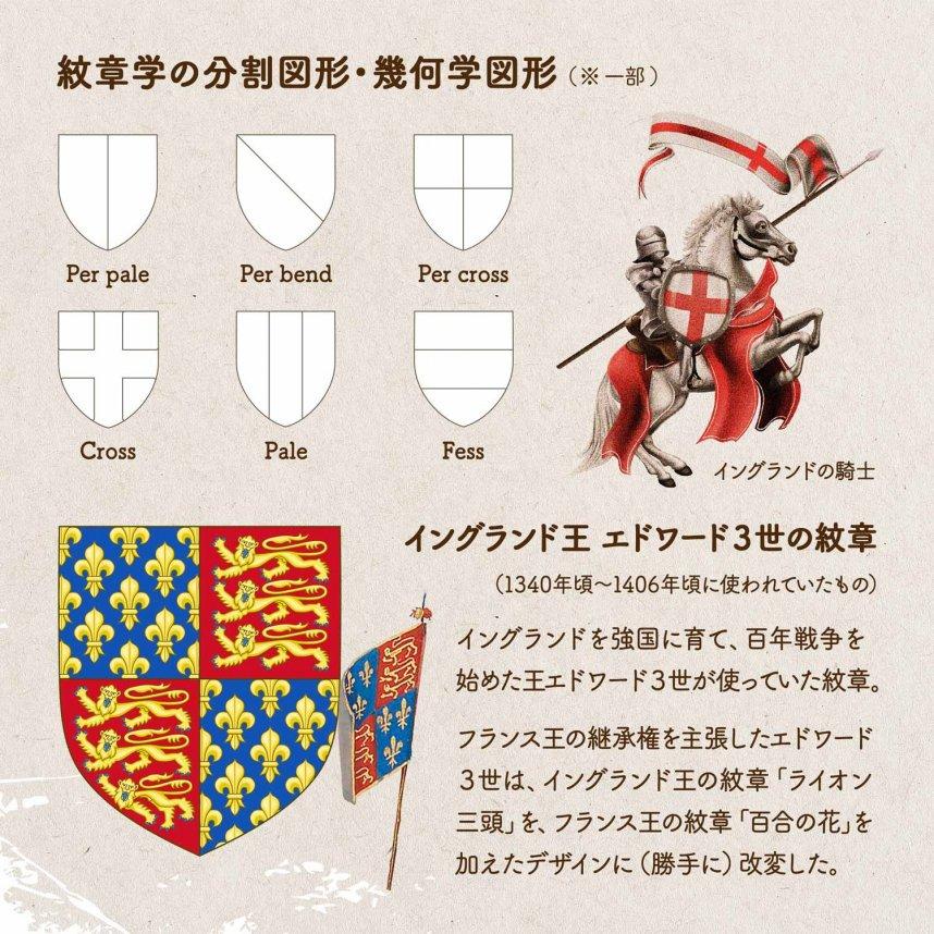 紋章学の分割図形・幾何学図形の一部 Per pale/Per bend/Per cross/Cross/Pale/Fess/  イングランドの騎士のイメージ イングランド王 エドワード3世の紋章の図(1340年頃〜1406年頃に使われていたもの)イングランドを強国に育て、百年戦争を始めた王エドワード3世が使っていた紋章。フランス王の継承権を主張したエドワード3世は、イングランド王の紋章「ライオン 三頭」を、フランス王の紋章「百合の花」を加えたデザインに(勝手に)改変した。