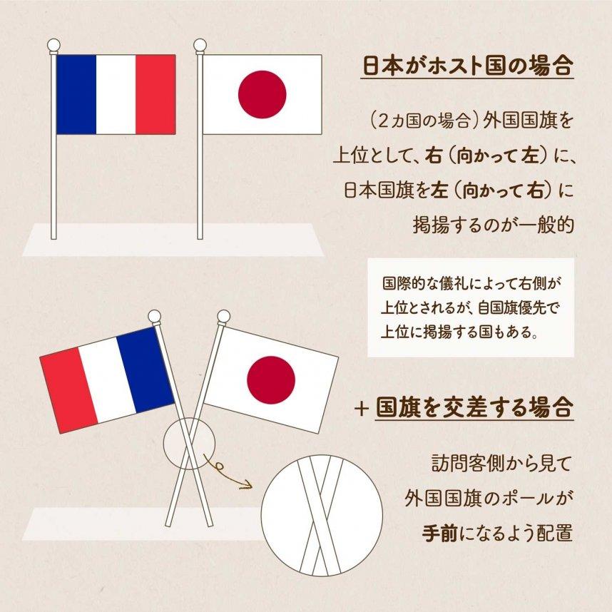 国旗を卓上に並べるときのプロトコール図説/日本がホスト国の場合。(2カ国の場合)外国国旗を上位として、右(向かって左)に、日本国旗を左(向かって右)に掲揚するのが一般的。国際的な儀礼によって右側が上位とされるが、自国旗優先で上位に掲揚する国もある。さらに、国旗を交差する場合。訪問客側から見て外国国旗のポールが手前になるよう配置。