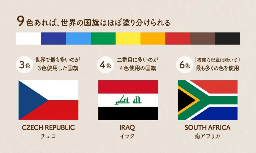 国旗の色についての雑学の図説/9色あれば、世界の国旗はほぼ塗り分けられる/世界で最も多いのが3色使用した国旗(CZECH REPUBLIC チェコ)/二番目に多いのが4色使用の国旗(IRAQ イラク)/(複雑な記章は除いて)最も多くの色を使用をしている国旗だと6色(SOUTH AFRICA 南アフリカ)